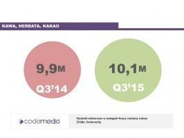 Zdjęcie numer 4 - galeria: Sektor FMCG zwiększa wydatki na reklamę