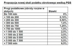 Zdjęcie numer 1 - galeria: Prezes Polskiej Grupy Supermarketów: Chcemy kilku progów podatku obrotowego