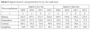 Zdjęcie numer 1 - galeria: Rynek owoców w Polsce w okresie przedakcesyjnym i po akcesji do Unii Europejskiej