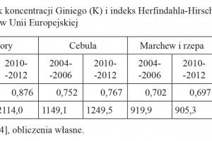 Zdjęcie numer 1 - galeria: Konkurencyjność podażowa polskiego sektora warzywniczego w Unii Europejskiej