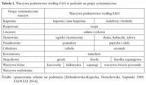 Zdjęcie numer 2 - galeria: Konkurencyjność podażowa polskiego sektora warzywniczego w Unii Europejskiej