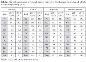 Zdjęcie numer 4 - galeria: Konkurencyjność podażowa polskiego sektora warzywniczego w Unii Europejskiej