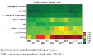 Zdjęcie numer 2 - galeria: Udział Polski w handlu międzynarodowym mlekiem i jego przetworami w latach 2003-2014