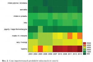 Zdjęcie numer 3 - galeria: Udział Polski w handlu międzynarodowym mlekiem i jego przetworami w latach 2003-2014