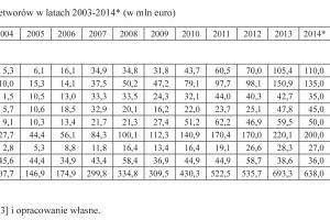 Zdjęcie numer 6 - galeria: Udział Polski w handlu międzynarodowym mlekiem i jego przetworami w latach 2003-2014