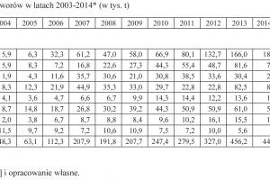 Zdjęcie numer 5 - galeria: Udział Polski w handlu międzynarodowym mlekiem i jego przetworami w latach 2003-2014