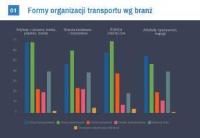 Zdjęcie numer 2 - galeria: Jak firmy produkcyjne organizują transport towaru? - wyniki badania