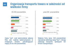 Zdjęcie numer 3 - galeria: Jak firmy produkcyjne organizują transport towaru? - wyniki badania