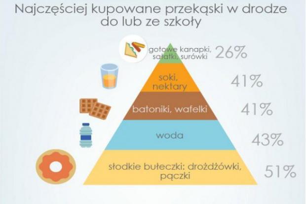 Badanie: Jakie produkty spożywcze kupują uczniowie?