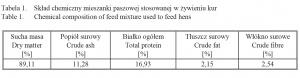 Zdjęcie numer 1 - galeria: Ocena zawartości wybranych składników chemicznych w jajach kurzych w zależności od cyklu ich produkcji