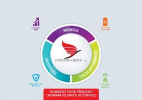 Innowacyjne Opakowania Supravis Group S.A jako gwarancja zrównoważonego rozwoju