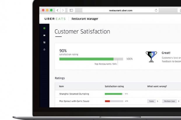 UberEATS uruchomił opcję pozwalającą restauracjom kontrolować zamówienia