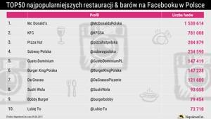 Top 50 najpopularniejszych restauracji i barów na Facebooku w Polsce