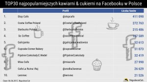 Ranking najpopularniejszych kawiarni i cukierni na Facebooku
