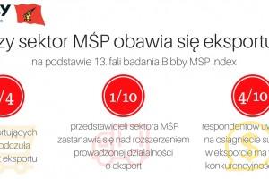 1/4 małych i średnich firm w Polsce odczuła wzrost eksportu