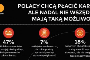 Badanie Mastercard: Połowa polskich konsumentów nadal nie ma wyboru między płatnością kartą a gotówką