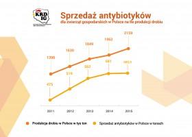 Zdjęcie numer 1 - galeria: KRD-IG: Raport NIK nt. antybiotyków jest tendencyjny