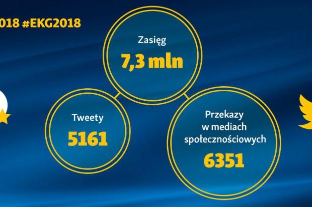 EEC 2018 w mediach społecznościowych: 6 351 przekazów o łącznym zasięgu blisko 7,3 mln