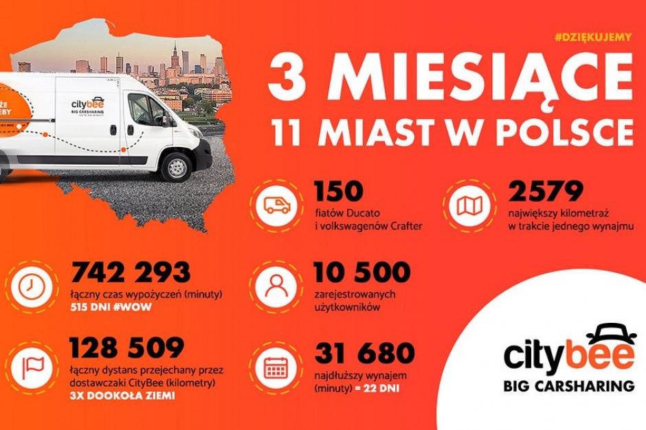 CityBee podsumowuje pierwszy kwartał działalności w Polsce