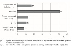 Zdjęcie numer 1 - galeria: Wpływ implementacji znormalizowanych systemów zarządzania na funkcjonowanie łańcuchów  dostaw żywności