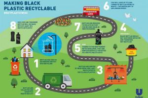 Unilever zapowiada przełom w recyklingu czarnego plastiku