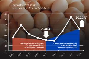 Raport o cenach żywności: jajka wyraźnie podrożały