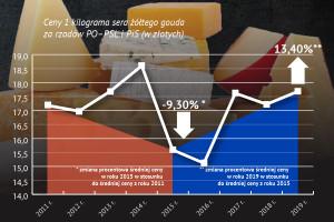 Raport o cenach żywności: wyraźne podwyżki sera żółtego