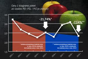 Raport o żywności: duże wahania cen jabłek