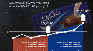 Raport o cenach żywności: czekolada stale drożeje