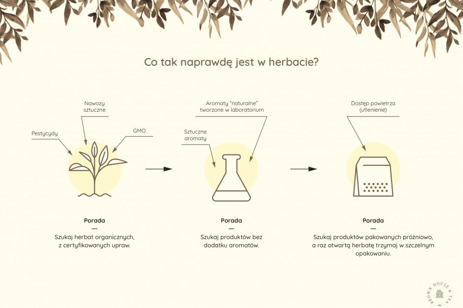 Brown House&Tea, nowy polski producent rzemieślniczej herbaty, wchodzi na rynek