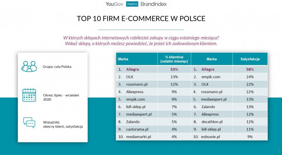 Allegro Olx I Rossmann W Czolowce Marek E Commerce Na Polskim Rynku Badanie Handel Dystrybucja