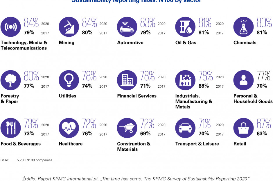 KPMG: 8 na 10 firm w Polsce raportuje kwestie związane ze zrównoważonym rozwojem