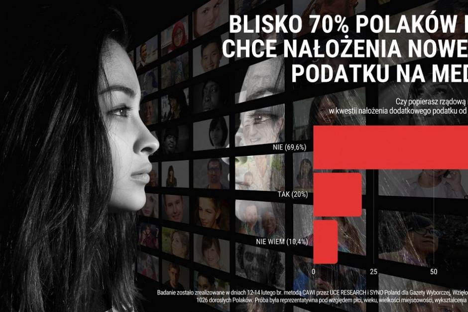 Większość Polaków nie popiera podatku od reklam