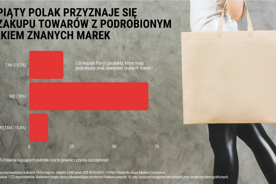 Co piąty Polak kupuje podróbki markowych produktów (badanie)