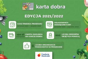 Fundacja Biedronki przekaże potrzebującym karty na zakupy